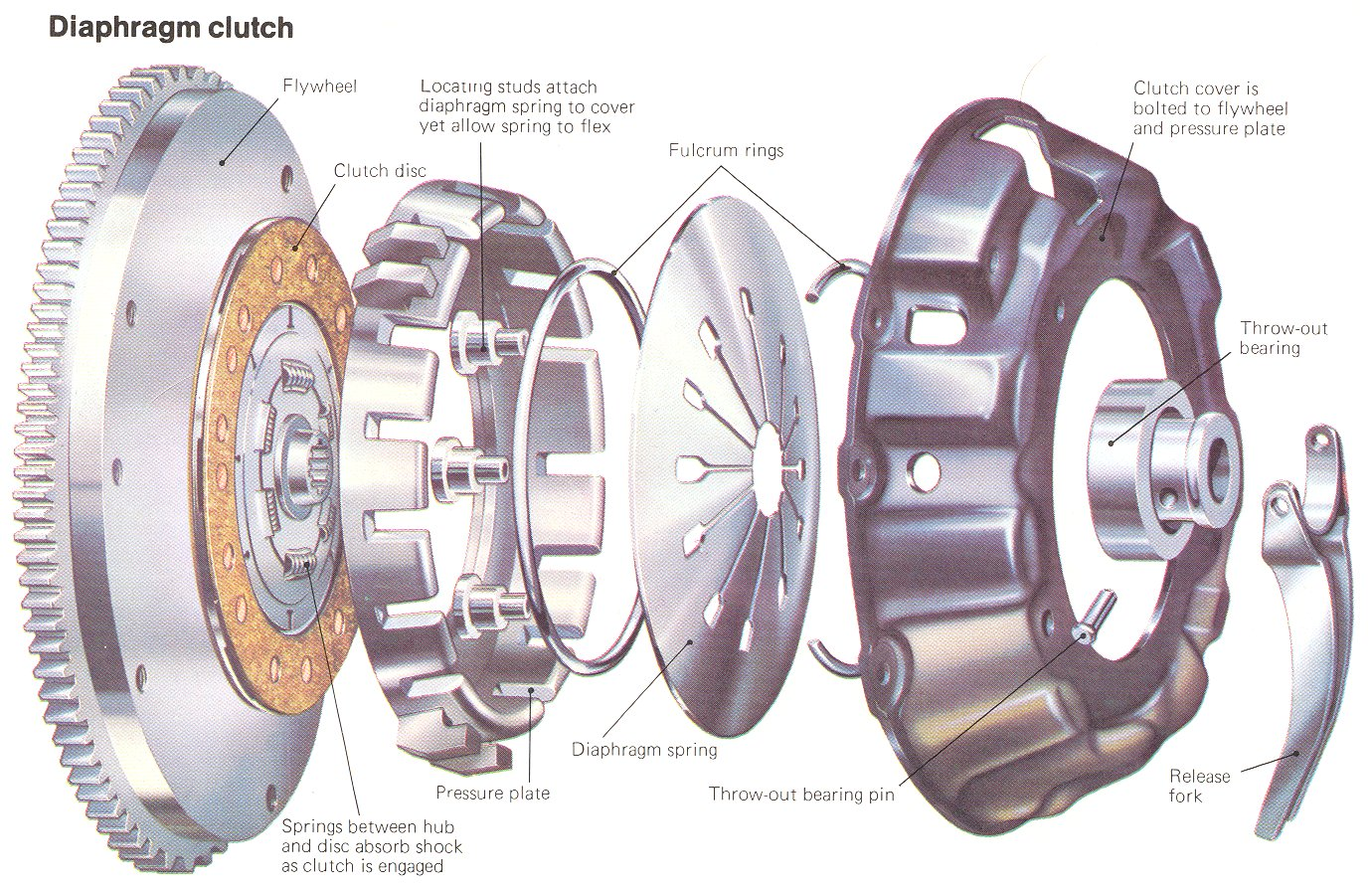 3 pedal clutch system diagram  3  free engine image for