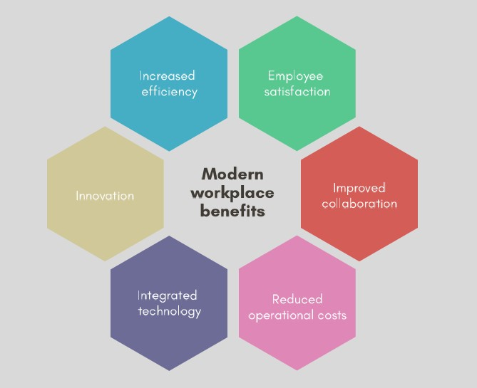 Modern-Workplace-benefits-graphic