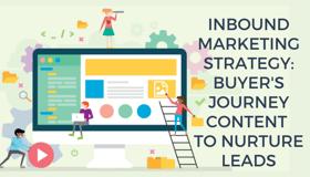 Inbound Marketing Strategy: Buyer's Journey Content to Nurture Leads