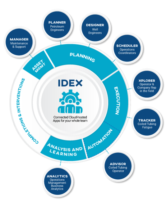 IDEX Software for Energy Companies and Oil Service Companies