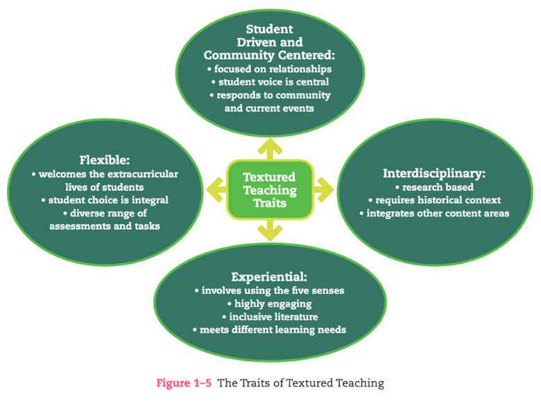 Textured Teaching Figure 1-5-1