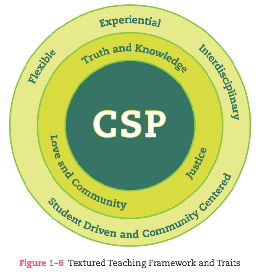 Textured Teaching Figure 1-6