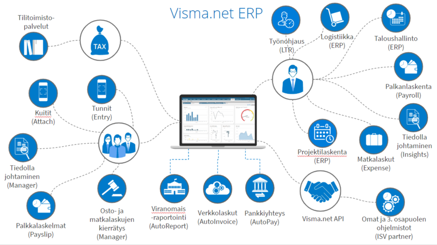 Visma.net ERP-jarjestelma