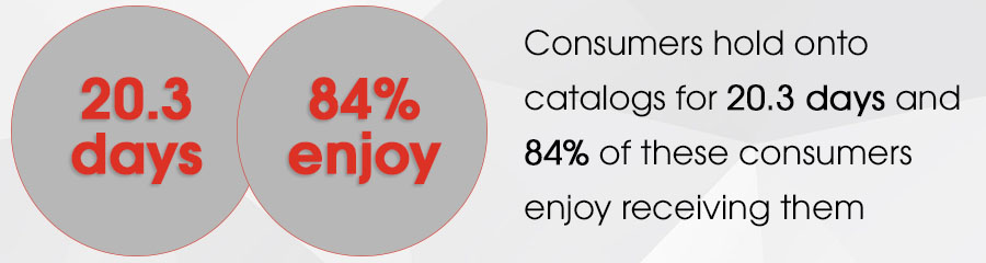 consumers hold onto catalogs for 20.3 days and 84% of these consumers enjoy receiving them