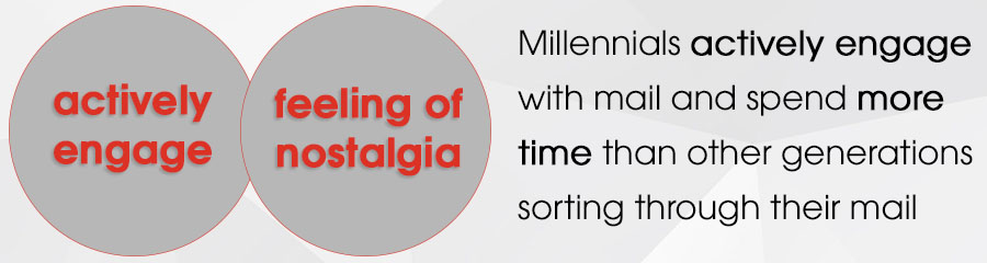 Millennials actively engage with mail and spend more time than other generations sorting through their mail