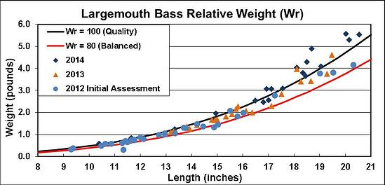largemouth_bass_relative_weight