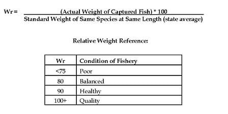 Wr_How_Healthy_Are_Your_Fish_Graphic
