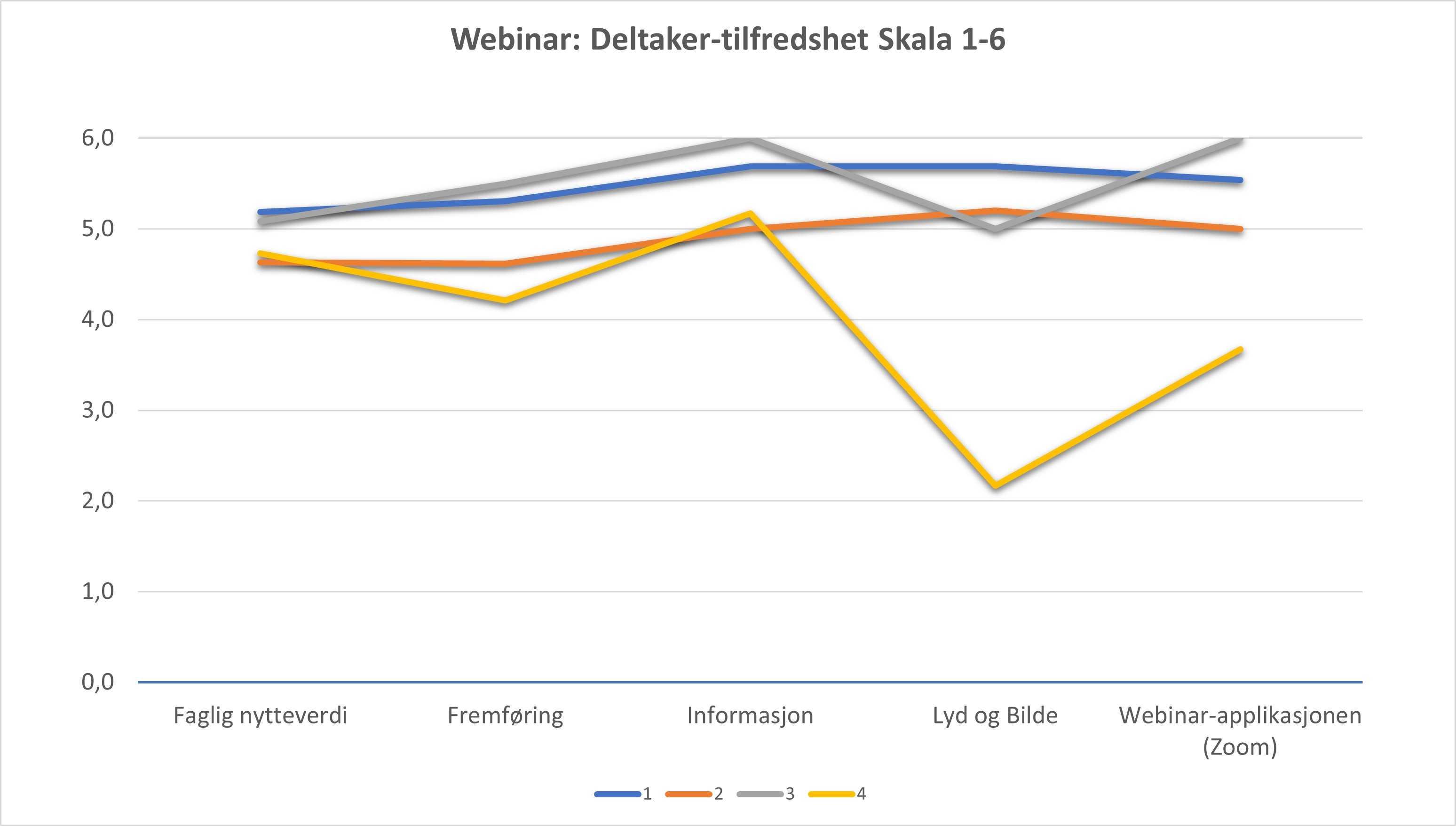 Webinarer deltakertilfredshet skala 1-6