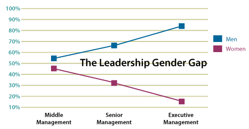 graph-gender-gap