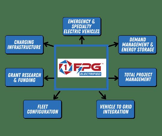 FPG Electrified Diagram (2)