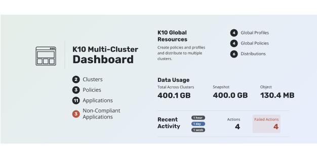 Kubernetes Multi-cluster and Multi-tenancy with Kasten K10 3.0