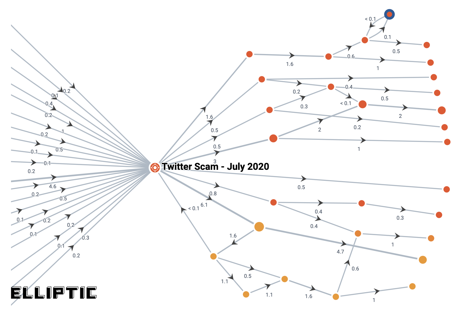 Insights from Elliptic on the July 15th TwitterHack
