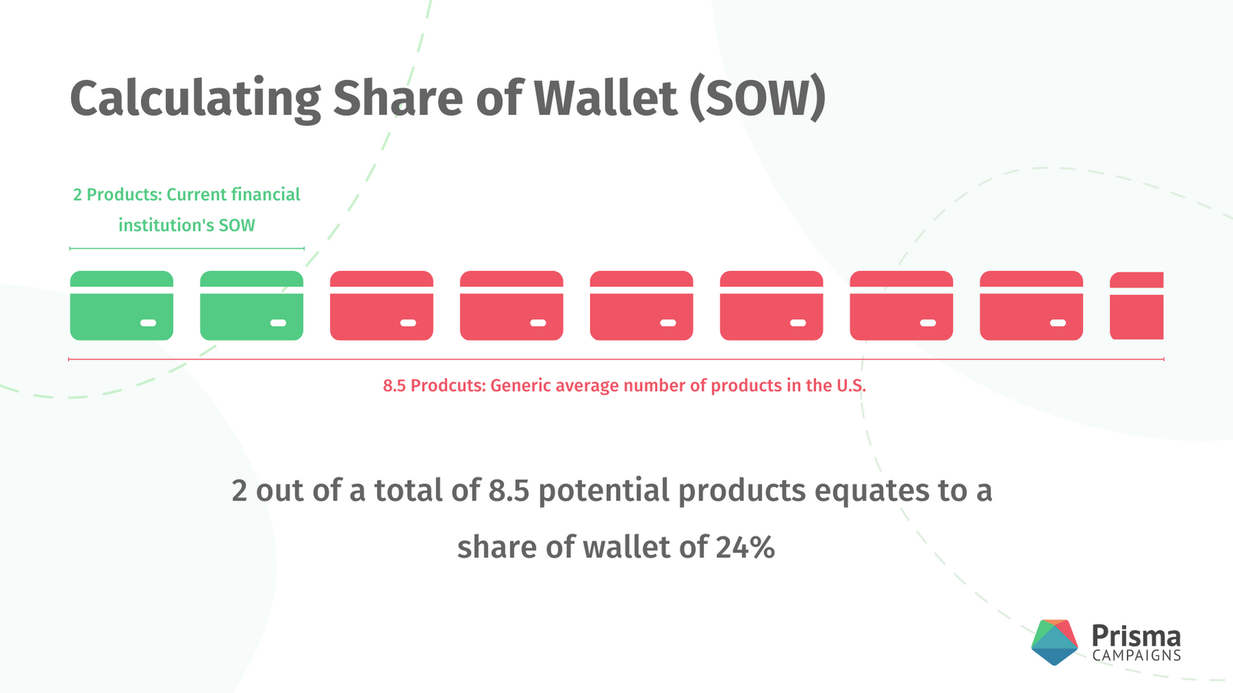 Calculating Share of Wallet
