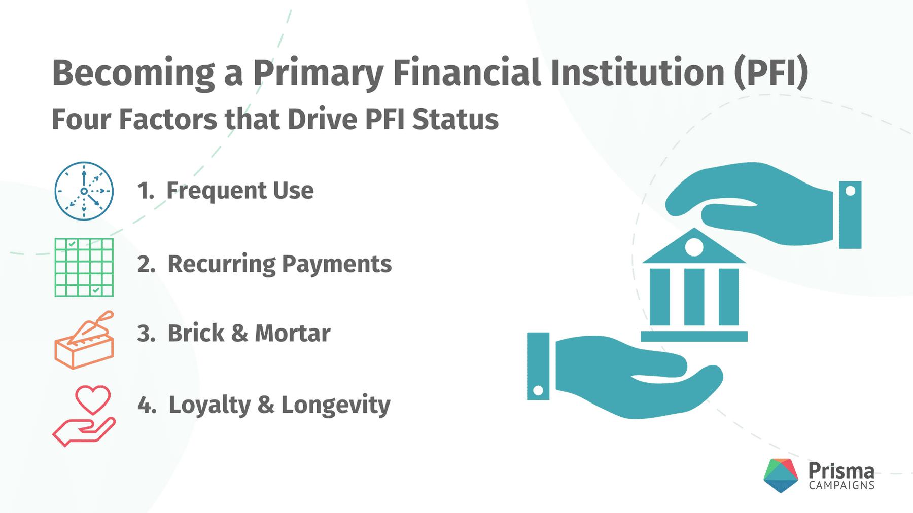 Factors that Drive PFI Status