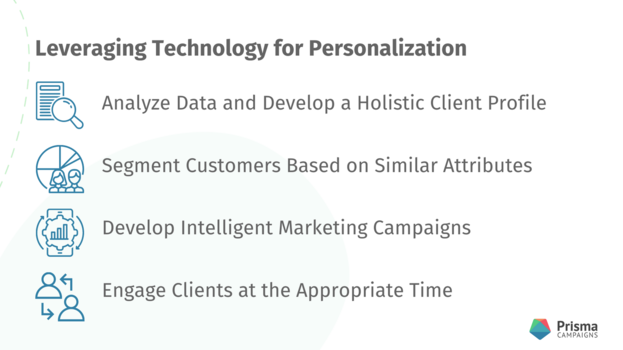 Technology for Personalization