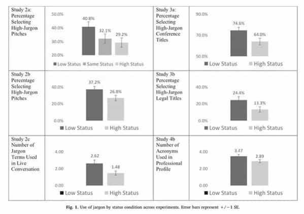 jargon graphs business experiment