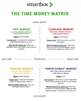 The Time-Money Matrix