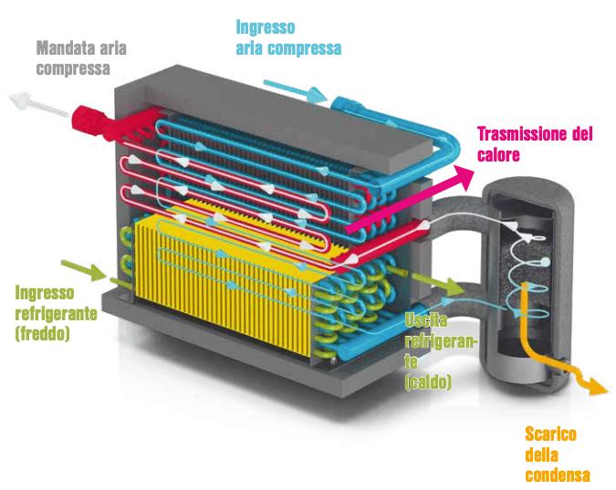 essiccatori aria compressa per il settore navale