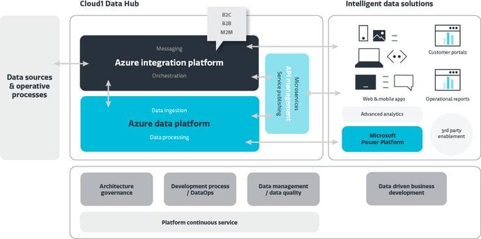 Cloud1 Data Hub