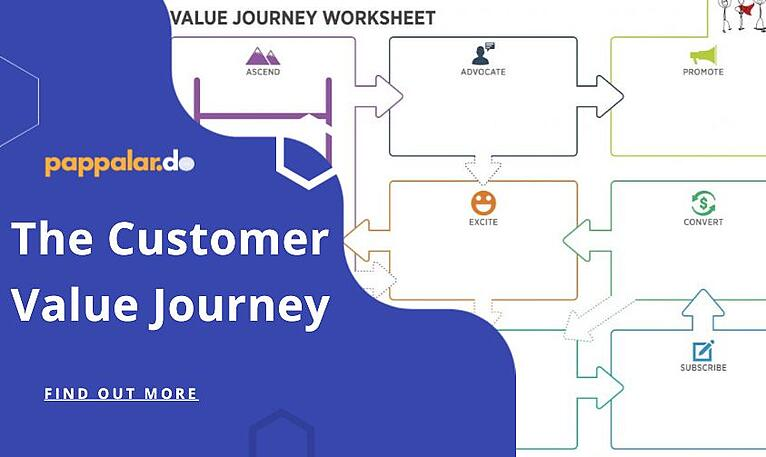 The Customer value journey