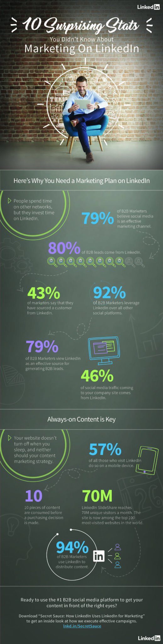 B2B Marketing on LinkedIn: 10 Surprising Stats You Need to Know [INFOGRAPHIC]
