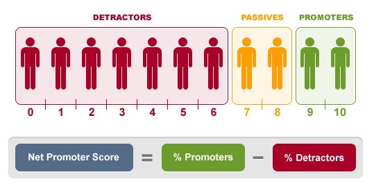 Is Net Promoter Score right for your business?