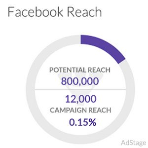 Top 5 Reasons Your Facebook Ad Has Limited Reach