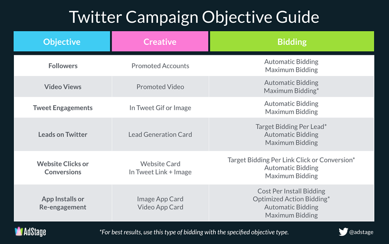 Quick Guide to Twitter Campaign Objectives [INFOGRAPHIC]