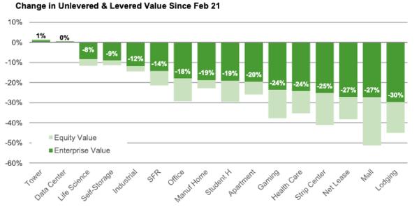COVID property tax devaluation greenstreet