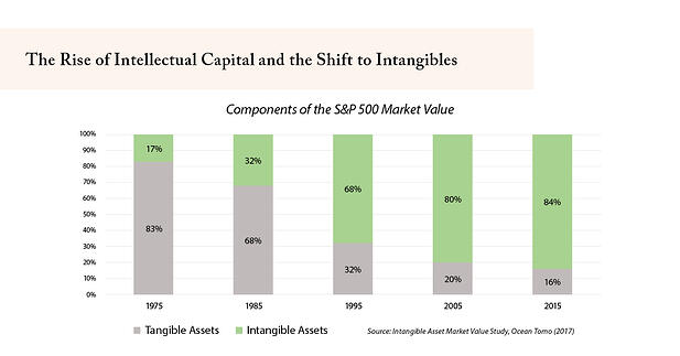 The Rise of Intellectual Capital and the Shift to Intangibles
