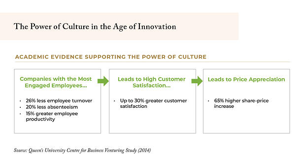 The Power of Culture in the Age of Innovation