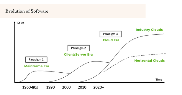 We're Still in the Early Innings of the Shift to Cloud Computing and SaaS