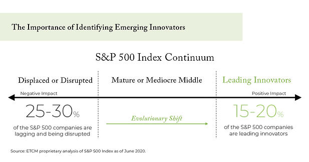 The Importance of Identifying Emerging Innovators