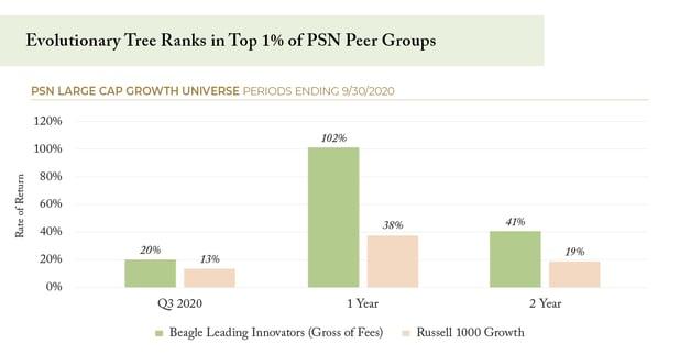 Evolutionary Tree Ranks in Top 1% of PSN Peer Groups