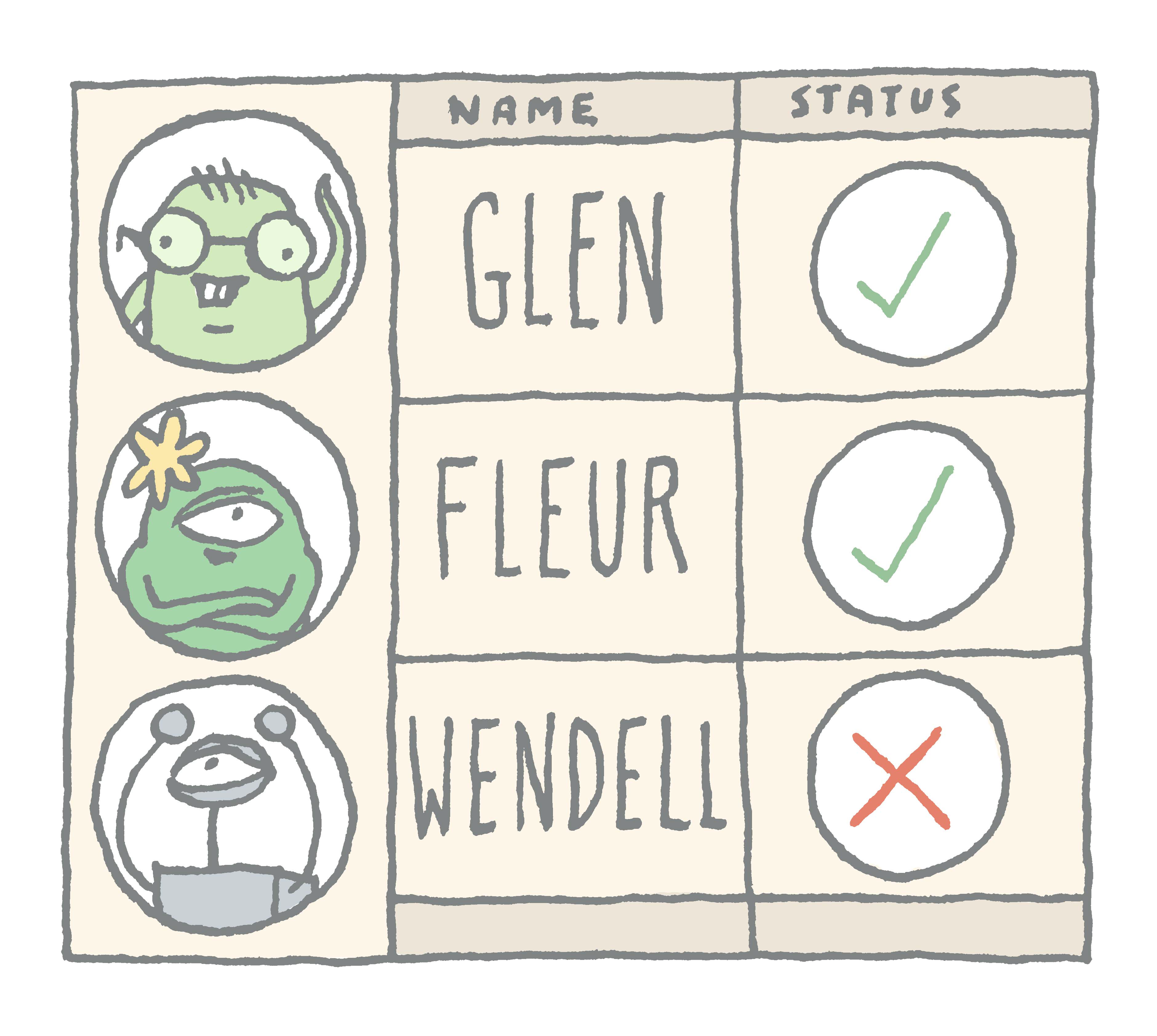 A training matrix of Zenners, showing that Glen and Fleur are complaint, while Wendell is not. This illustrates how ZenQMS gives instant visibility into training.