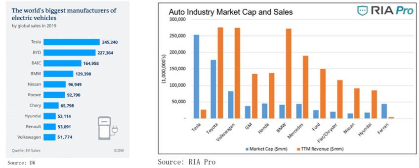Tesla Competitor Analysis