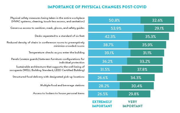 Leveraging Data & Design to Drive Confidence in Returning to the Workplace