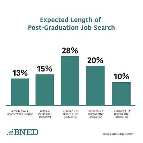 College Students, Covid-19, and Jobs