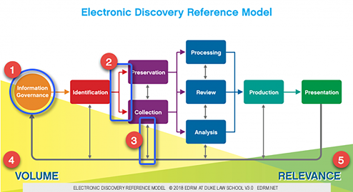 After 15 Years, Has the eDiscovery EDRM Model Been Realized?