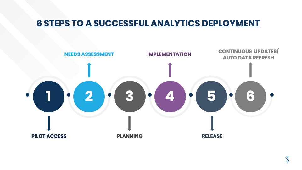 The 6 Steps to a Successful Analytics Deployment