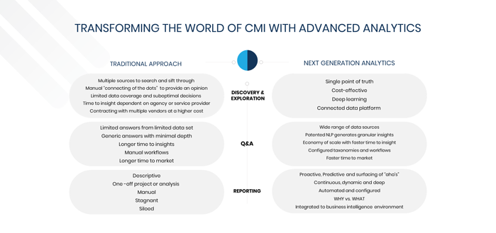 How Advanced Analytics Is Transforming the World of Consumer & Market Insights