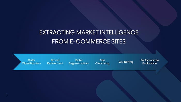 Extracting Market Intelligence from E-Commerce Sites: It's a Jungle Out There