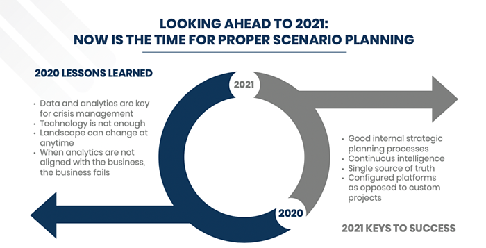 The Time is Now to Prepare for 2021: 3 Steps to Proper Scenario Planning