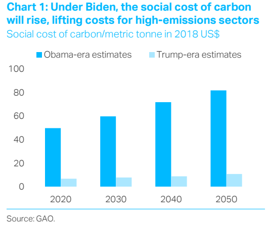 Biden's first climate moves and GM blaze the trail