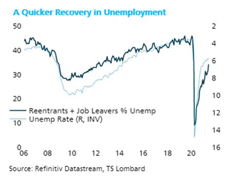 Reading through US unemployment