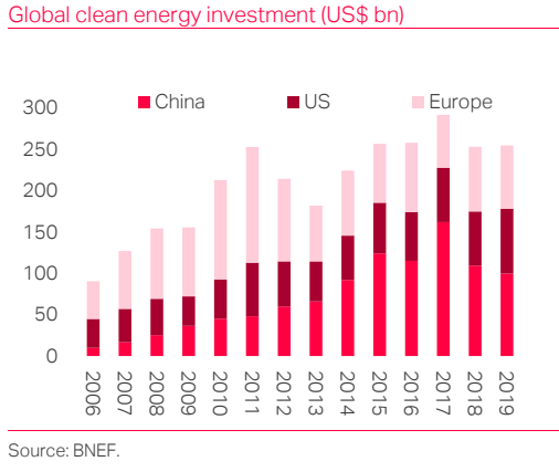 China's green revolution
