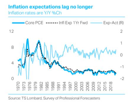 U.S. inflation has to wait