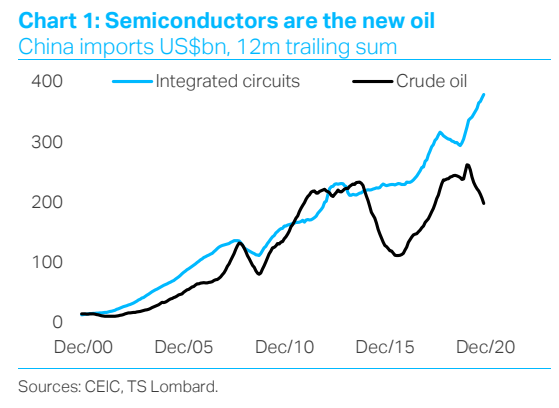 Geopolitical Spotlight shifts to semiconductors - the new oil
