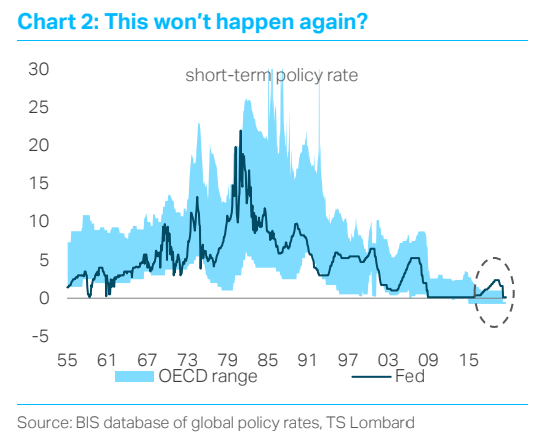 Central Banks are changing