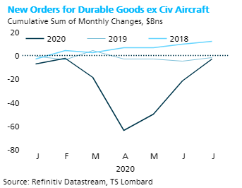 July Durable Goods - Catch-up is done